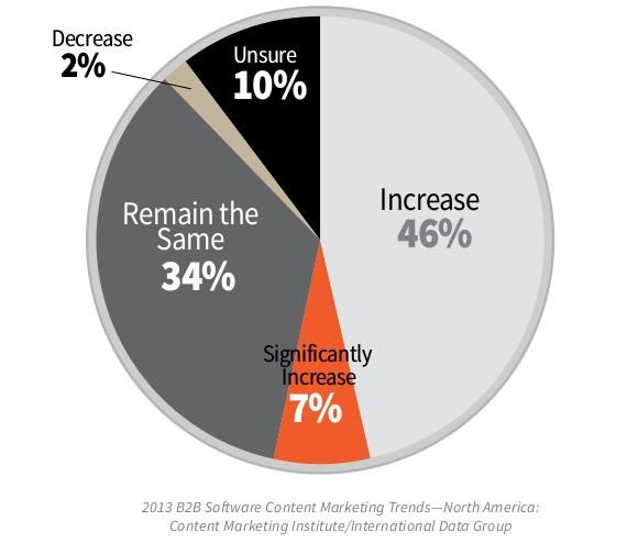 بازاریابی-محتوایی-شرکت-نرم-افزاری