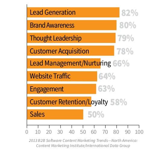 بازاریابی-محتوایی-نرم-افزار-B2B