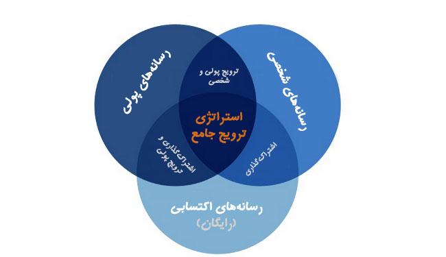 استراتژی ترویج جامع محتوایی