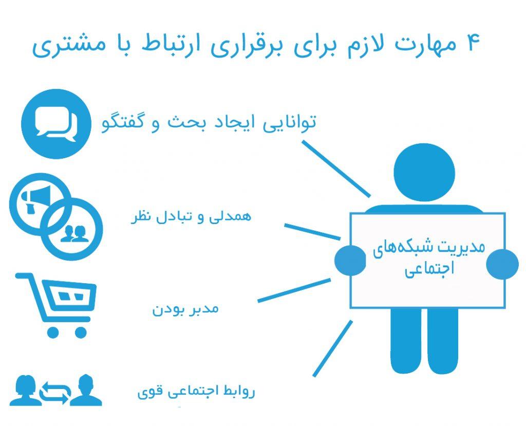 وظایفی که یک مدیر شبکه های اجتماعی تنها برای ارتباط با مشتری بر عهده دارد.
