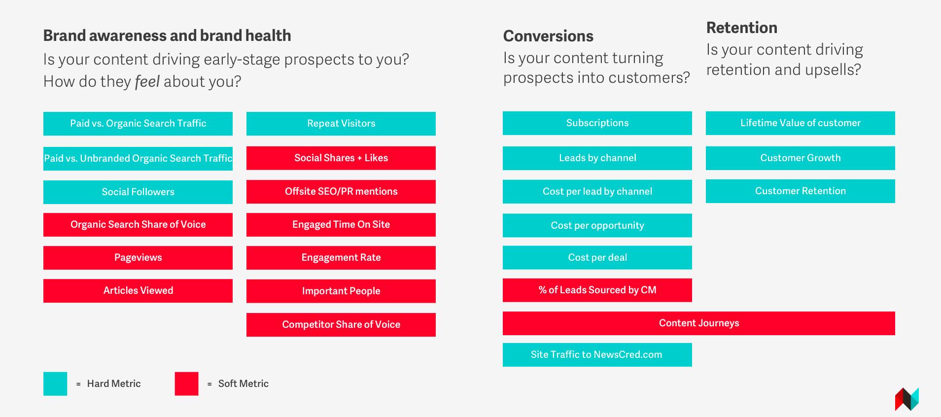 اهداف بازاریابی محتوایی- راهکارهای بازاریابی