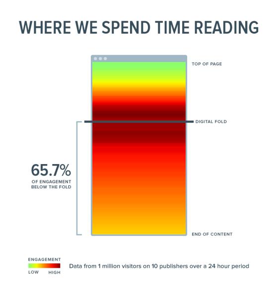 توجه کاربر به قسمت میانی- بازاریابی اینترنتی