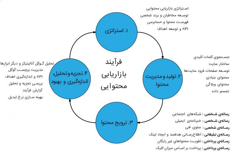 چرخه فرایند  بازاریابی محتوایی
