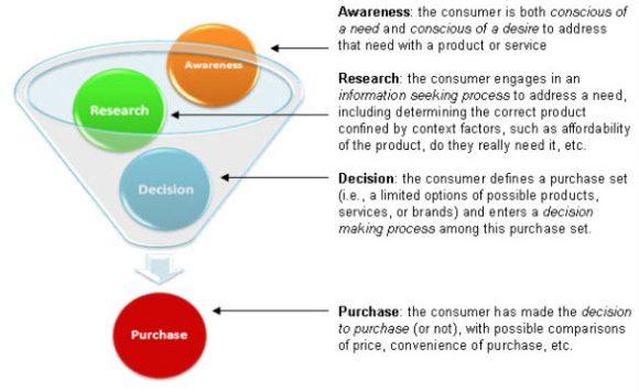 اغلب مشتریان دریکی از این چهار وضعیت قرار دارند: آگاهی، تحقیق، تصمیم یا خرید