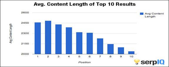 میانگین تعداد واژگان مطالب ۱۰ نتیجه اول گوگل